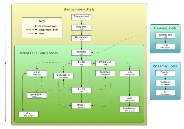 The Unix Shells: Bourne, Korn, POSIX, C, and rc Shell Families